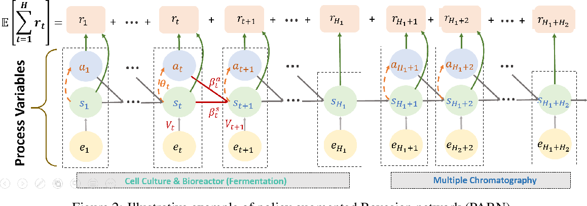 Figure 3 for Policy Optimization in Bayesian Network Hybrid Models of Biomanufacturing Processes