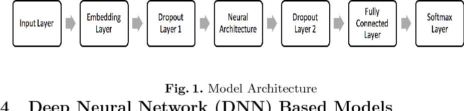 Figure 2 for Deep Learning for Detecting Cyberbullying Across Multiple Social Media Platforms