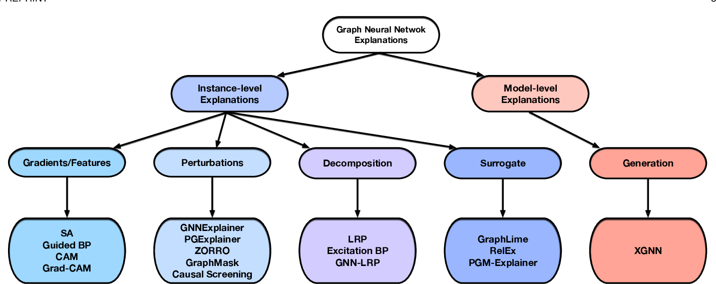 Figure 1 for Explainability in Graph Neural Networks: A Taxonomic Survey