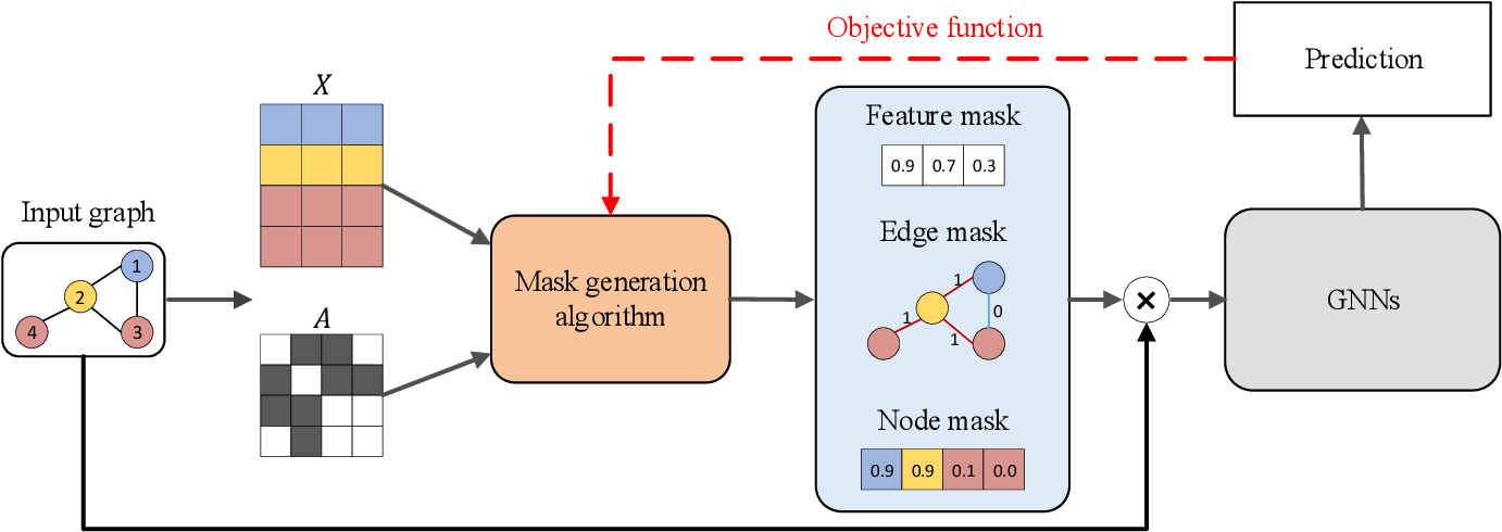 Figure 3 for Explainability in Graph Neural Networks: A Taxonomic Survey