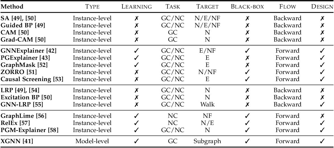 Figure 2 for Explainability in Graph Neural Networks: A Taxonomic Survey