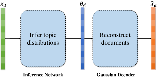 Figure 1 for Context Reinforced Neural Topic Modeling over Short Texts