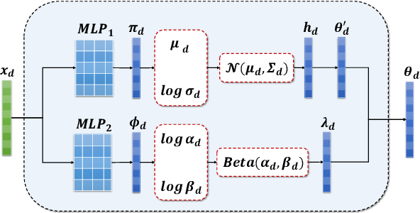 Figure 3 for Context Reinforced Neural Topic Modeling over Short Texts