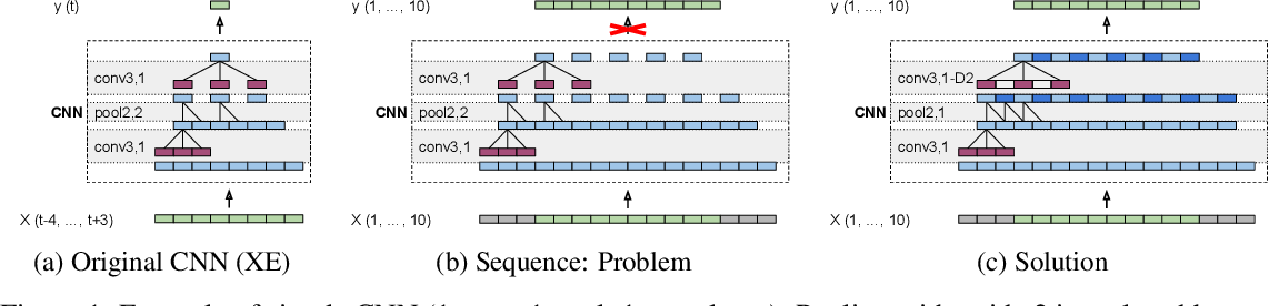 Figure 1 for Dense Prediction on Sequences with Time-Dilated Convolutions for Speech Recognition