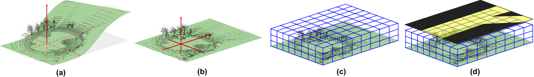Figure 3 for HDNET: Exploiting HD Maps for 3D Object Detection