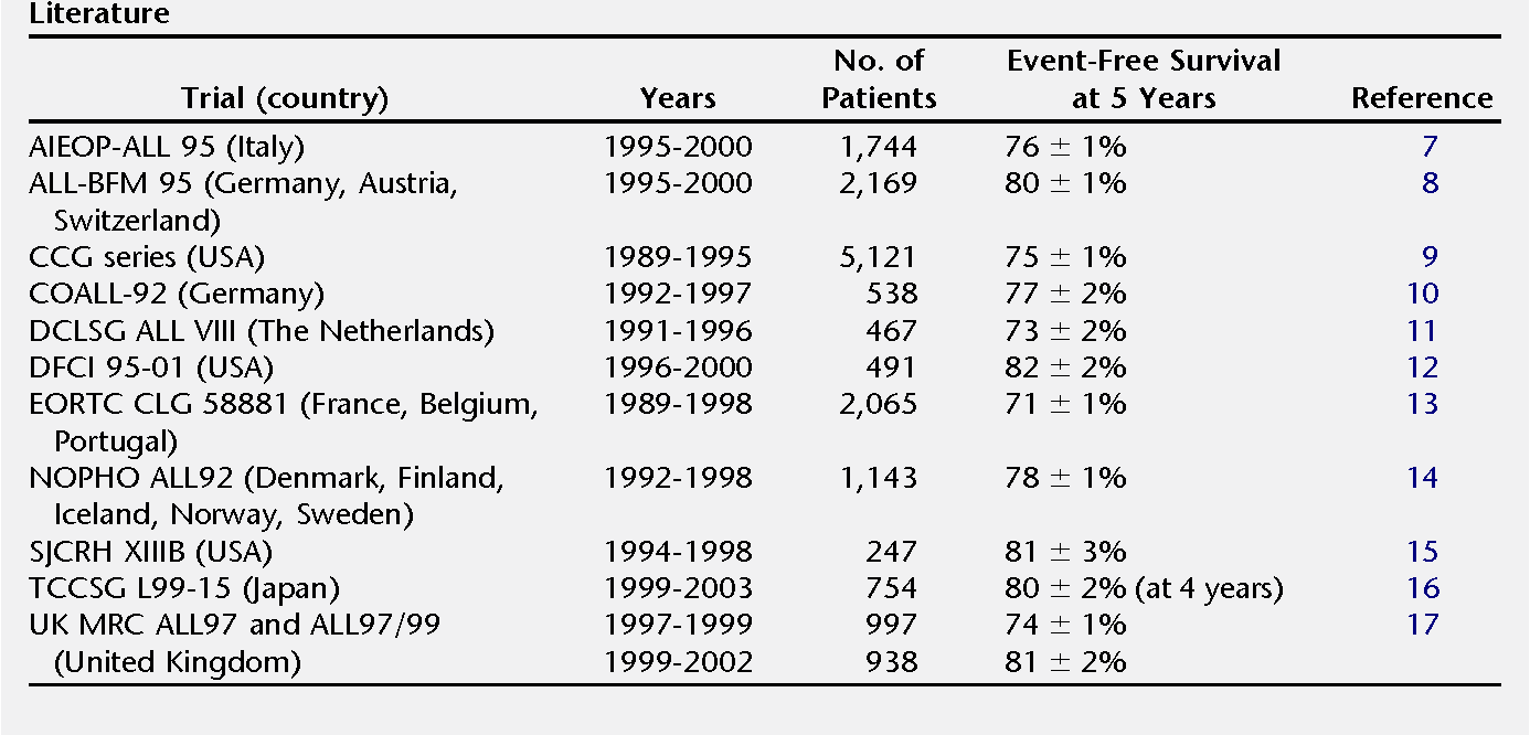 Table 1. Overall Treatment Results for Childho Literature