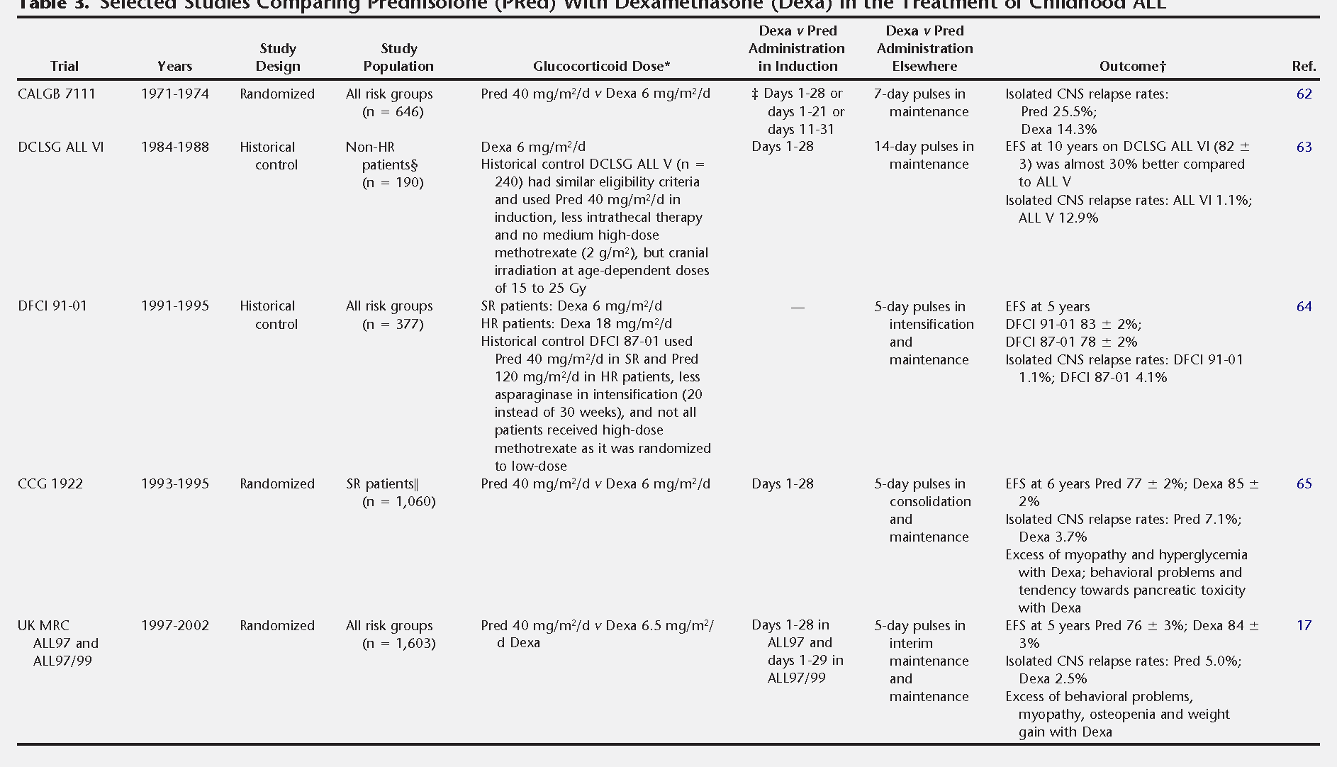 Table 3. Selected Studies Comparing Prednisolone (PRed) With Dexamethasone (Dexa) in the Treatment of Childhood ALL