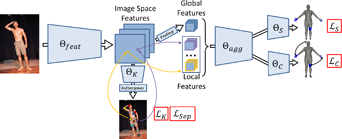 Figure 3 for Learning Complex 3D Human Self-Contact