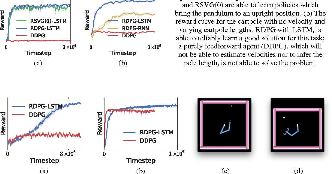 Figure 1 for Memory-based control with recurrent neural networks