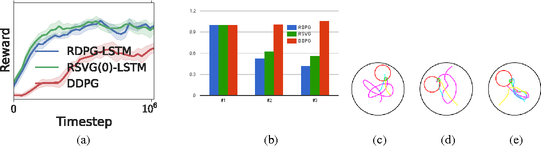 Figure 2 for Memory-based control with recurrent neural networks