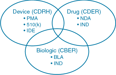 Figure 2 from Combination products regulation at the FDA  - Semantic