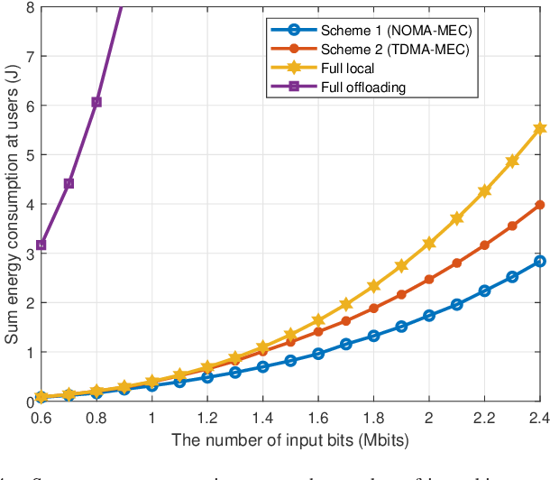 Figure 4 for Energy Efficient Reconfigurable Intelligent Surface Enabled Mobile Edge Computing Networks with NOMA