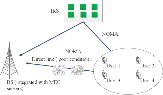 Figure 1 for Energy Efficient Reconfigurable Intelligent Surface Enabled Mobile Edge Computing Networks with NOMA