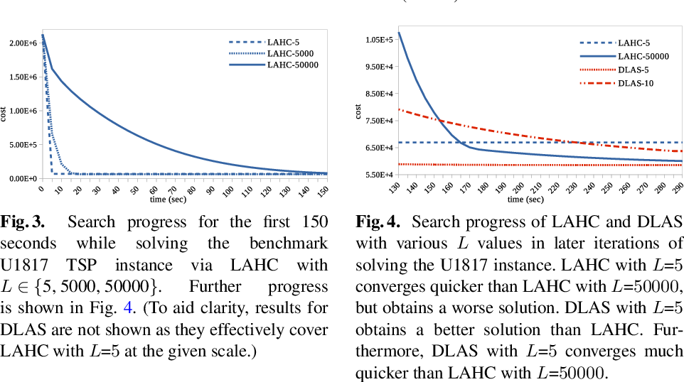 Figure 4 for Diversified Late Acceptance Search