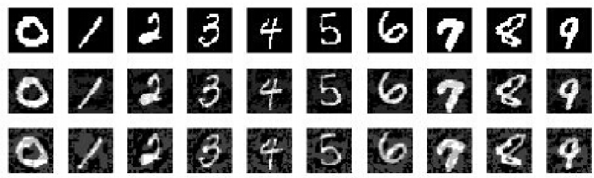 Figure 4 for Using Non-invertible Data Transformations to Build Adversarial-Robust Neural Networks