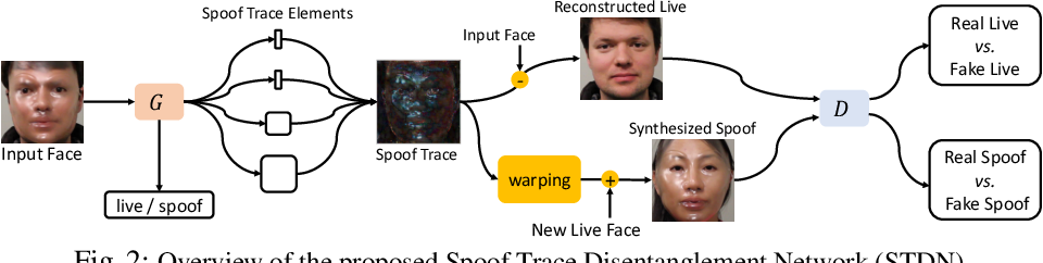 Figure 2 for On Disentangling Spoof Trace for Generic Face Anti-Spoofing