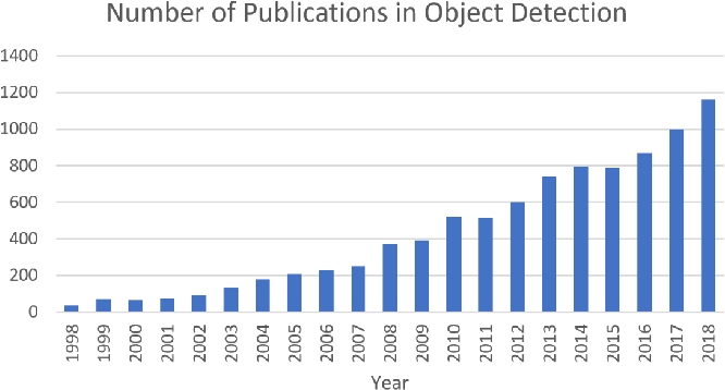 Figure 1 from Object Detection in 20 Years: A Survey - Semantic Scholar