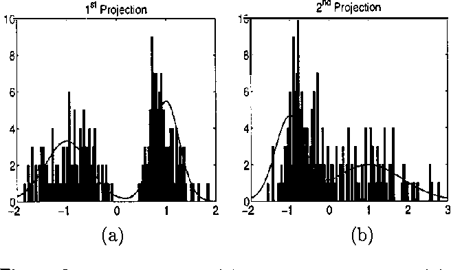 Figure 2 for Efficient Parametric Projection Pursuit Density Estimation
