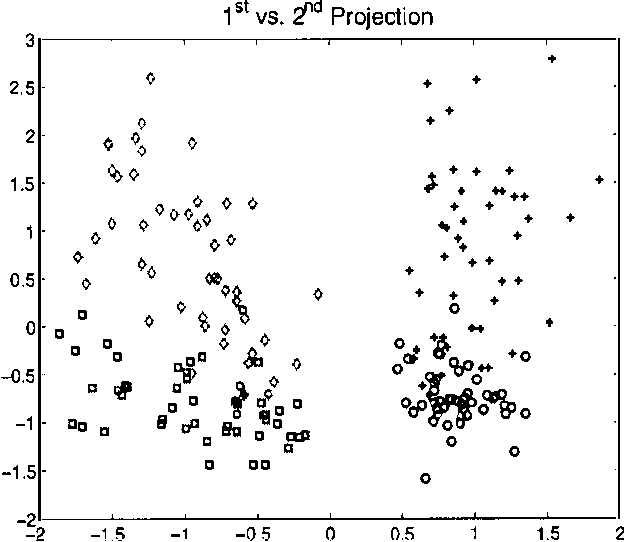 Figure 3 for Efficient Parametric Projection Pursuit Density Estimation