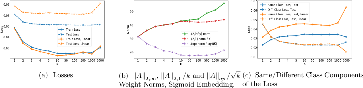 Figure 3 for Dimension Free Generalization Bounds for Non Linear Metric Learning