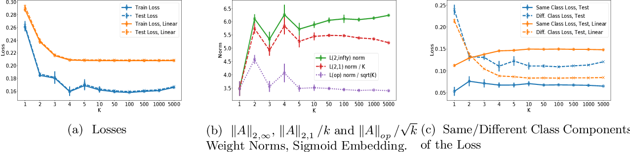 Figure 2 for Dimension Free Generalization Bounds for Non Linear Metric Learning