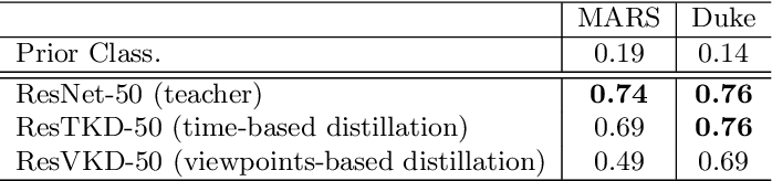 Figure 3 for Robust Re-Identification by Multiple Views Knowledge Distillation