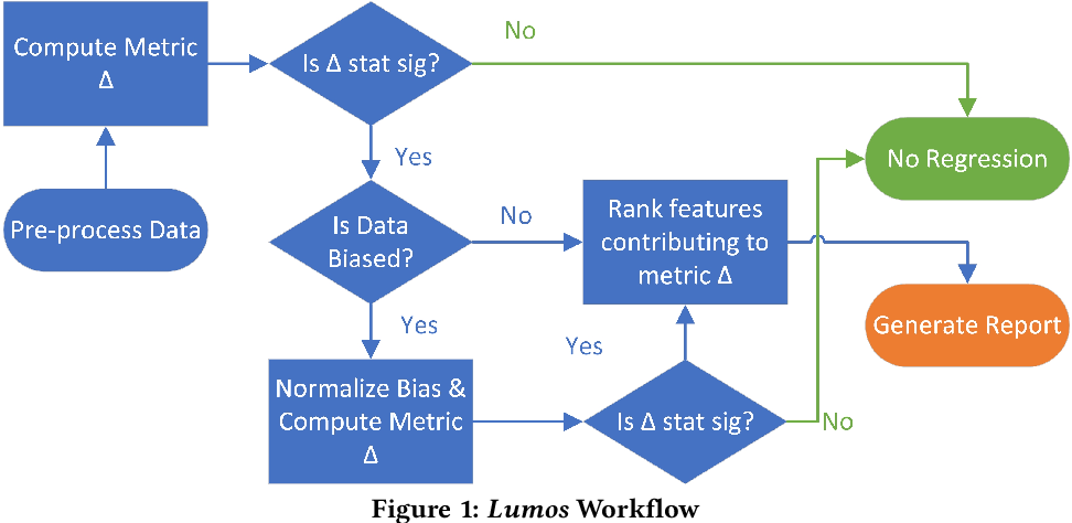 Figure 1 for Lumos: A Library for Diagnosing Metric Regressions in Web-Scale Applications