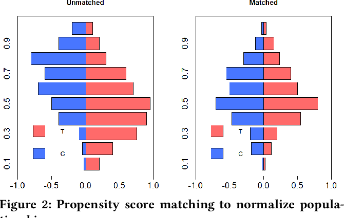 Figure 2 for Lumos: A Library for Diagnosing Metric Regressions in Web-Scale Applications