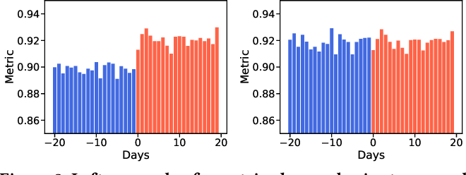 Figure 4 for Lumos: A Library for Diagnosing Metric Regressions in Web-Scale Applications