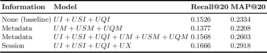 Figure 4 for General factorization framework for context-aware recommendations