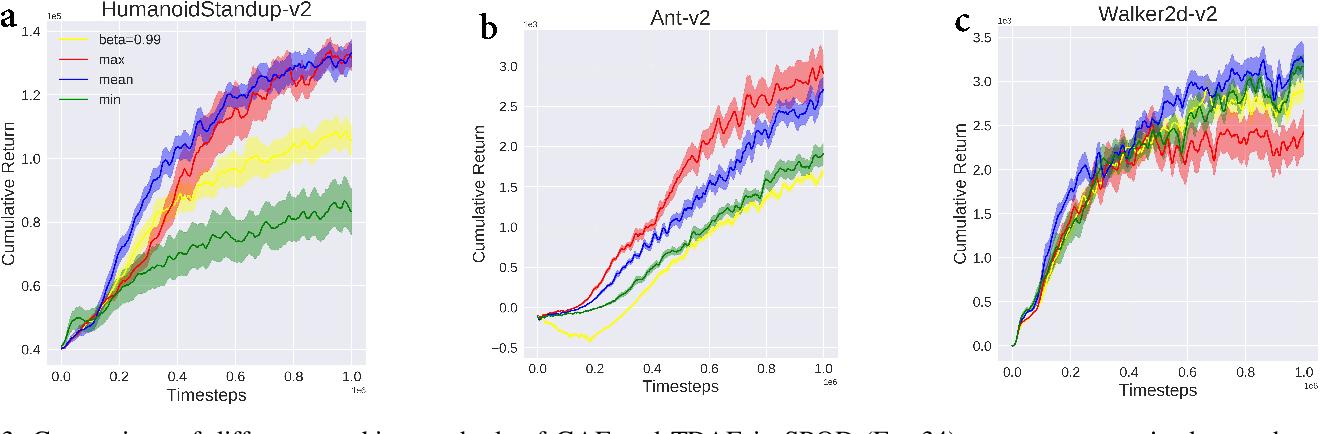 Figure 3 for Soft policy optimization using dual-track advantage estimator