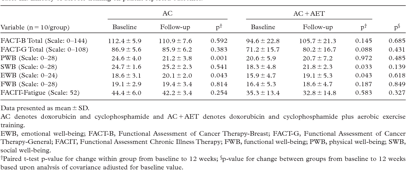 Safety and efficacy of aerobic training in operable breast