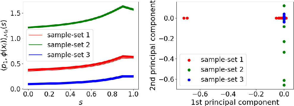 Figure 2 for Reproducing kernel Hilbert C*-module and kernel mean embeddings