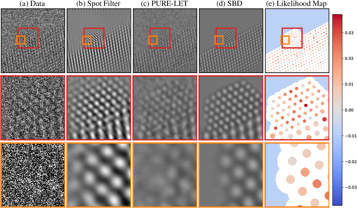 Figure 1 for Deep Denoising For Scientific Discovery: A Case Study In Electron Microscopy