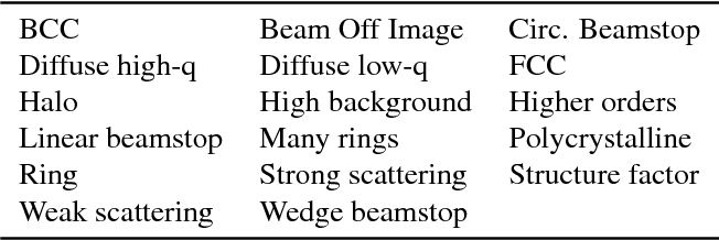 Figure 4 for X-ray Scattering Image Classification Using Deep Learning