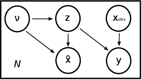 Figure 1 for Joint data imputation and mechanistic modelling for simulating heart-brain interactions in incomplete datasets