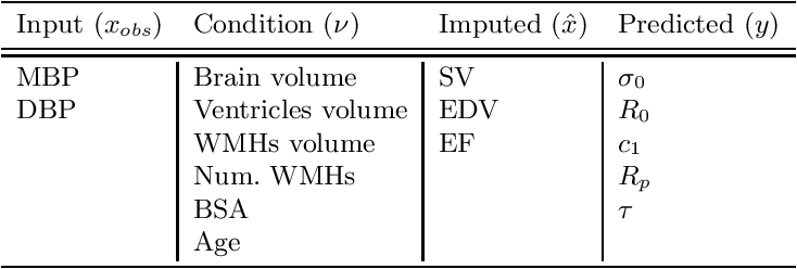 Figure 2 for Joint data imputation and mechanistic modelling for simulating heart-brain interactions in incomplete datasets