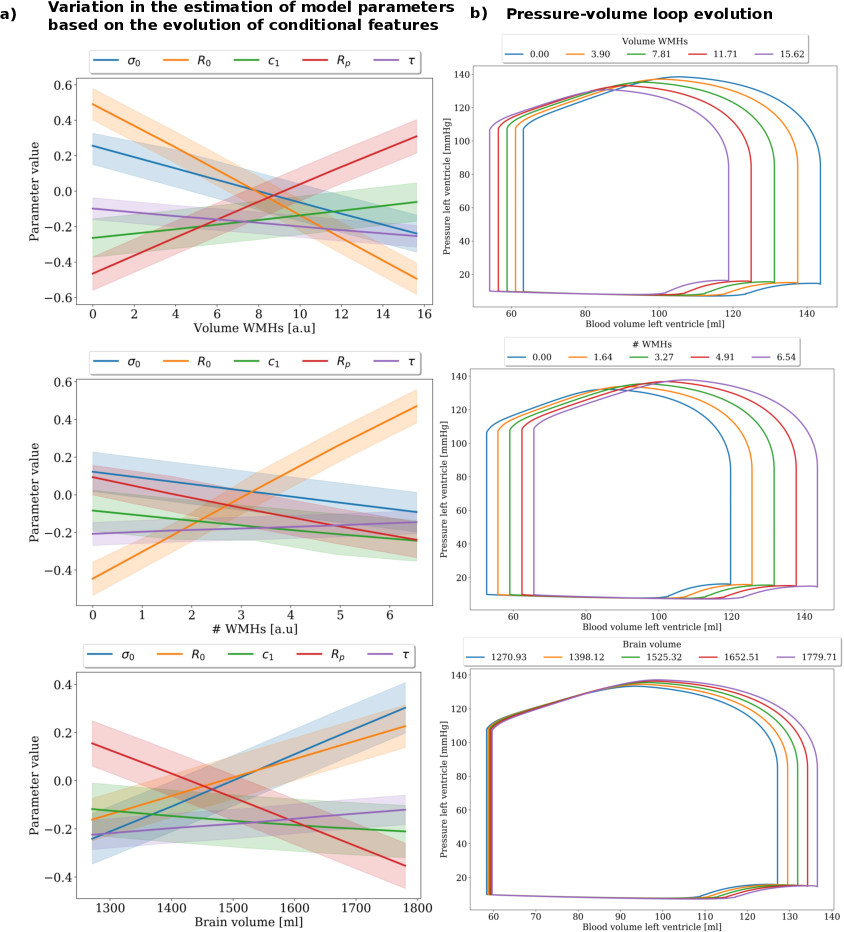 Figure 4 for Joint data imputation and mechanistic modelling for simulating heart-brain interactions in incomplete datasets