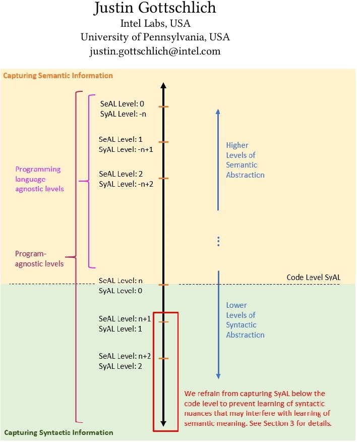Figure 1 for Software Language Comprehension using a Program-Derived Semantic Graph