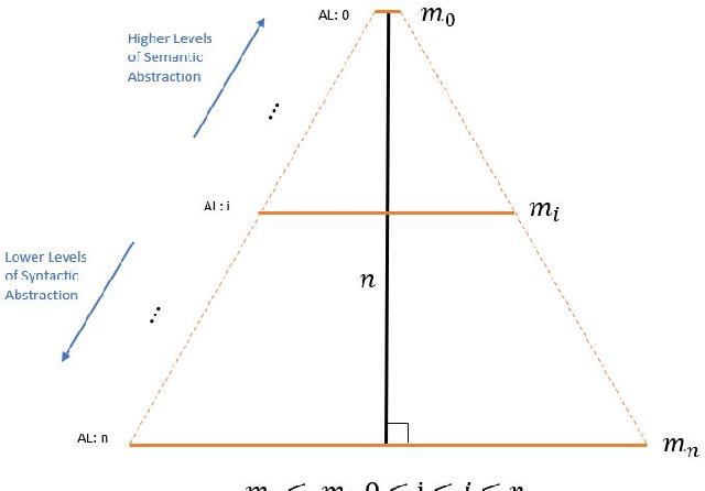 Figure 2 for Software Language Comprehension using a Program-Derived Semantic Graph