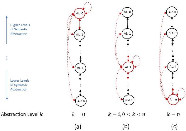Figure 3 for Software Language Comprehension using a Program-Derived Semantic Graph