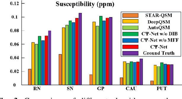 Figure 4 for Reconstruction of Quantitative Susceptibility Maps from Phase of Susceptibility Weighted Imaging with Cross-Connected Ψ-Net