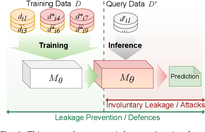 Figure 1 for Survey: Leakage and Privacy at Inference Time