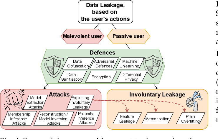 Figure 4 for Survey: Leakage and Privacy at Inference Time