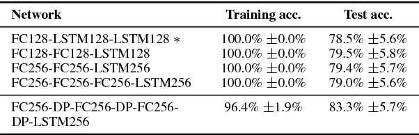 Figure 2 for Improving Speaker-Independent Lipreading with Domain-Adversarial Training