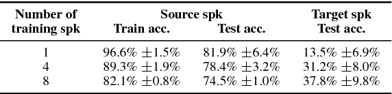 Figure 4 for Improving Speaker-Independent Lipreading with Domain-Adversarial Training