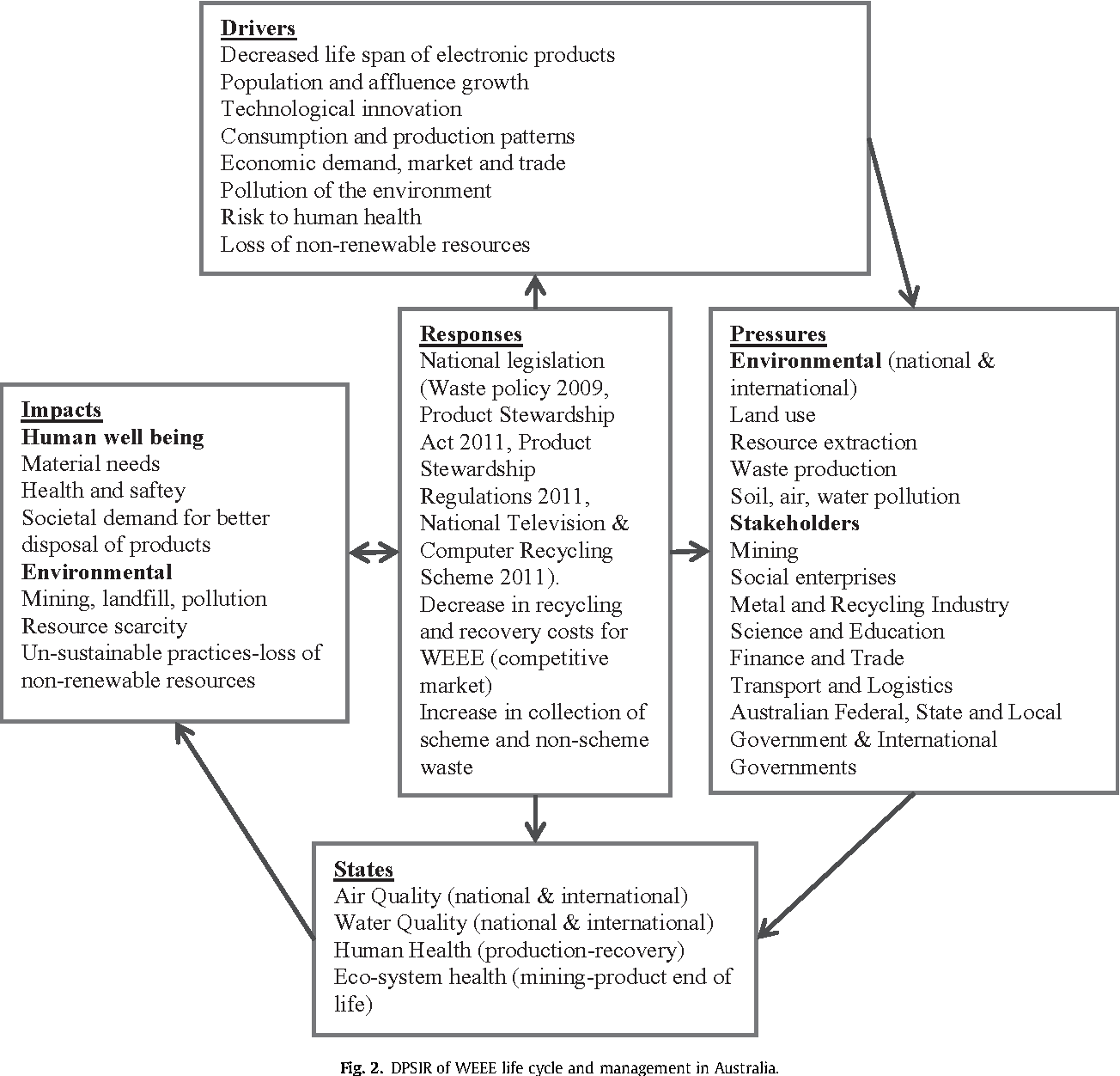 Figure 2 from Assessing effectiveness of WEEE management policy in