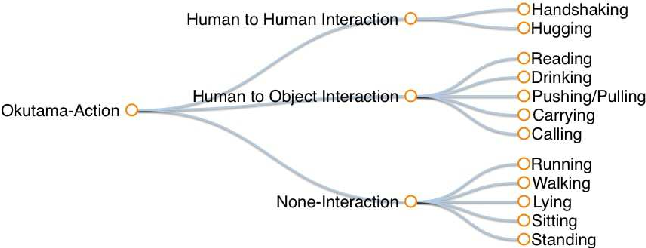 Figure 3 for Okutama-Action: An Aerial View Video Dataset for Concurrent Human Action Detection
