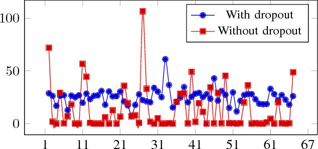 Figure 2 for Towards Principled Design of Deep Convolutional Networks: Introducing SimpNet