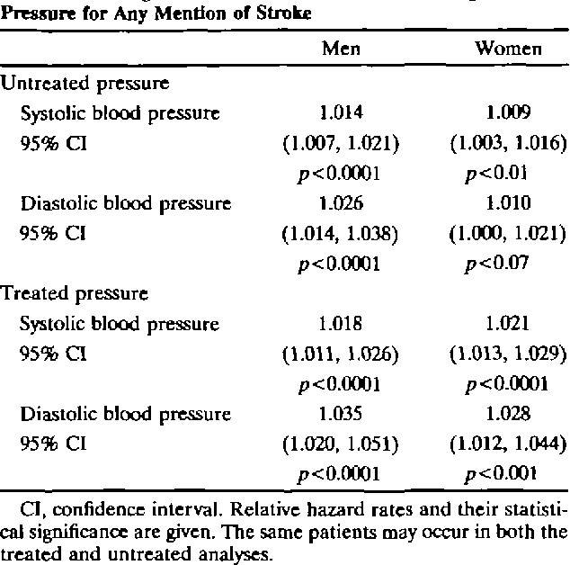 TABLE 2. Change in Risk for an Increase of 1 mm Hg in Pressure for Any Mention of Stroke UntMlKj BP,woman,<65